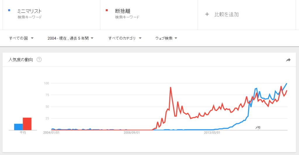 断捨離とミニマリストのGoogle trend比較