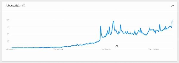 ミニマリストのトレンドグラフ