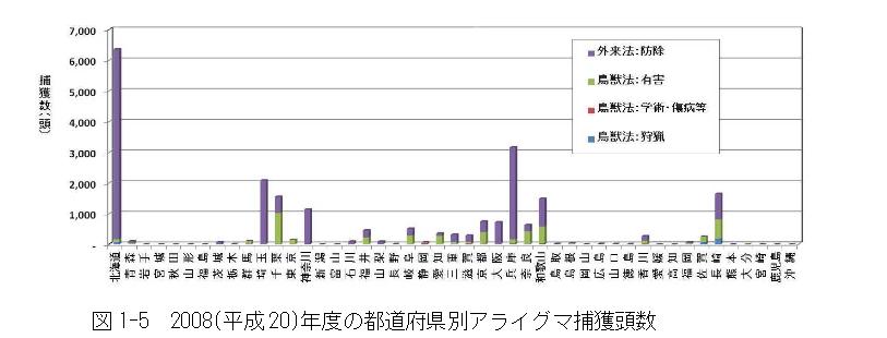 都道府県別捕獲頭数アライグマ