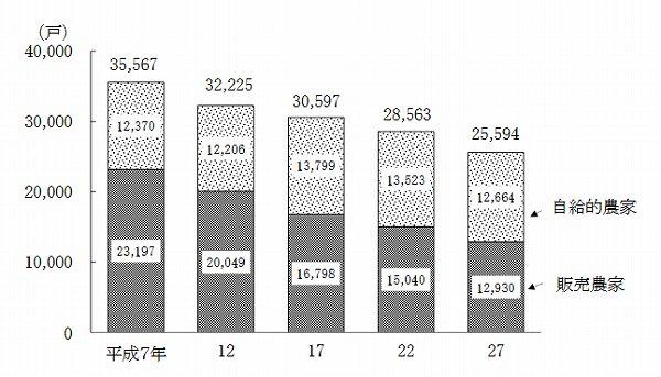 奈良 総農家数推移