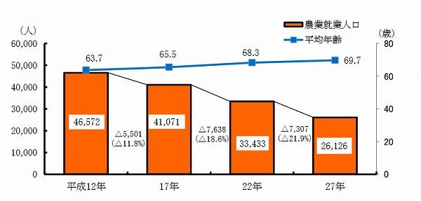 鳥取県 農業人口の推移