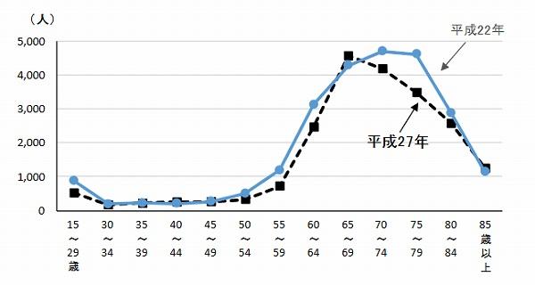 富山 年齢別農業人口