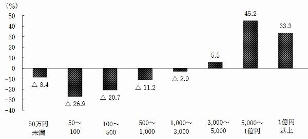 奈良 農産物販売額別農家増減数