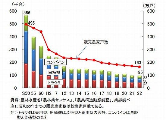 主要農業機械の国内向け出荷台数と販売農家戸数の推移