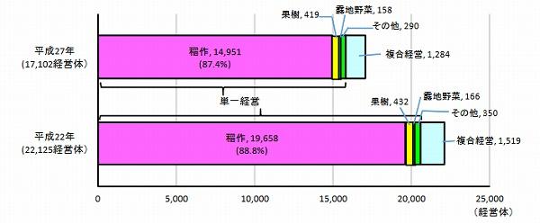 富山 農業形態別の増減