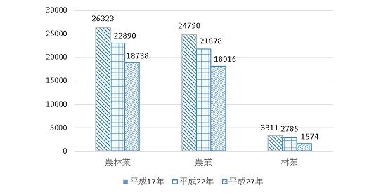 京都 農林業就業人口