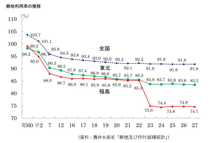 福島県 耕地利用率の推移