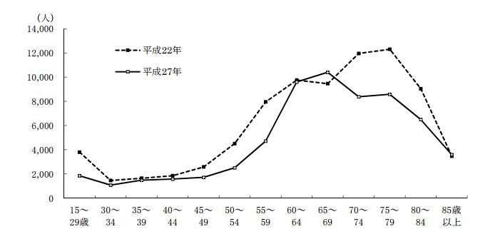 栃木 年齢別農業人口の推移