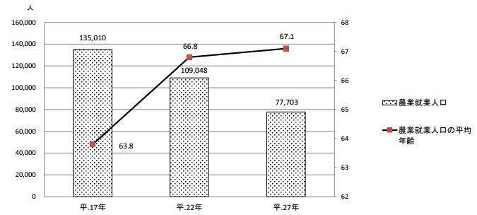 福島 農業就業人口と平均年齢の推移