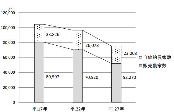 福島 農家数の推移
