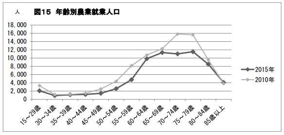 岩手 農業従事者平均年齢