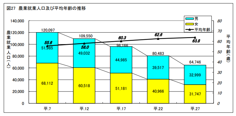 青森の農業就業人口と平均年齢の推移