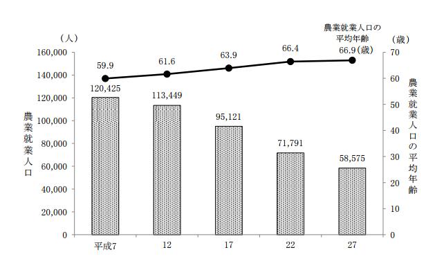 埼玉 農業人口の推移と平均
