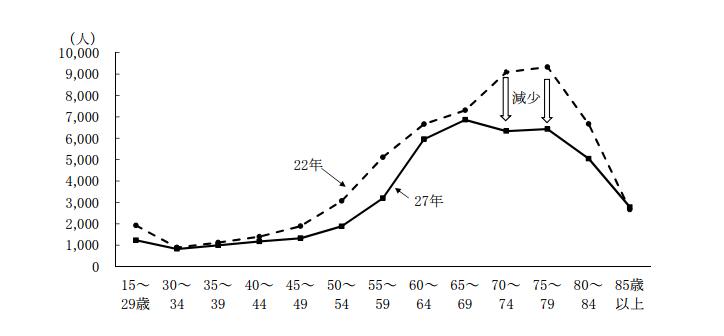 群馬 年齢別農業人口の推移