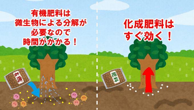 有機肥料と化成肥料の違い