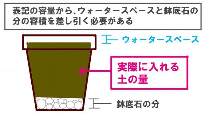 植木鉢のサイズと土の容量