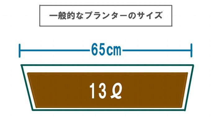 一般的なプランターのサイズ