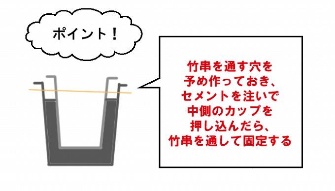 セメント鉢固定方法