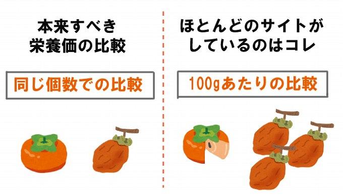 干し柿の栄養価の比較