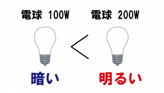 電球の明るさ