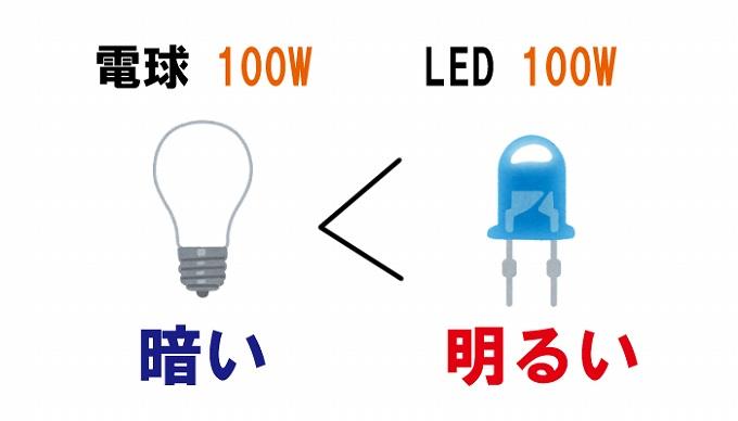 LEDの明るさ