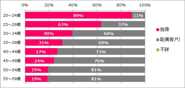 栗原女性未婚率