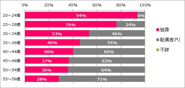 栗原男性未婚率
