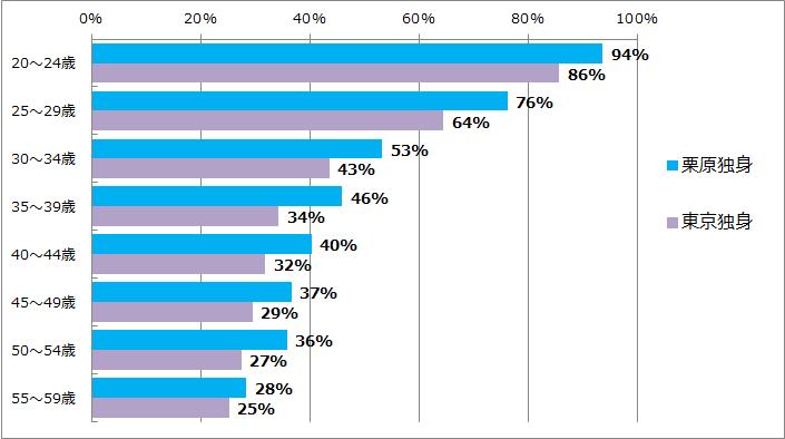 東京と栗原の未婚率の違い