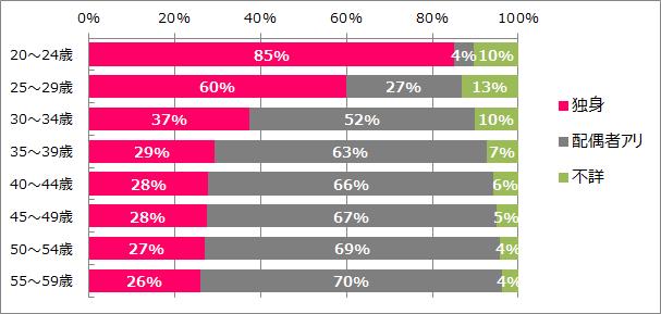 東京女性未婚率