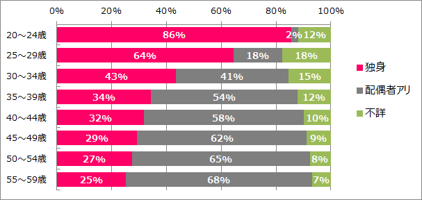 東京男性未婚率