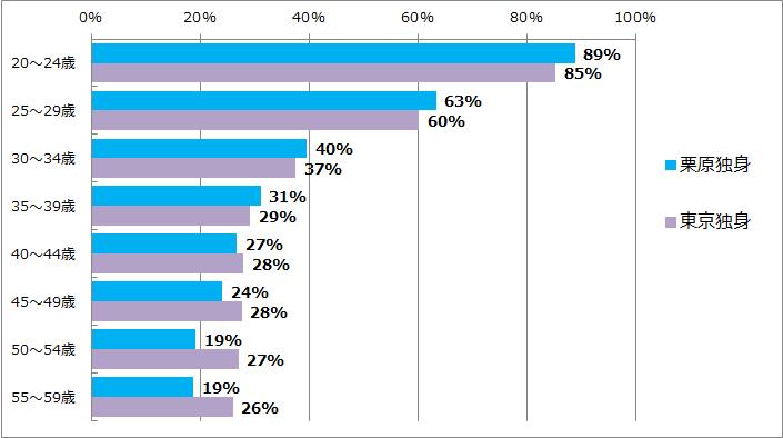 東京と栗原の女性未婚率の違い