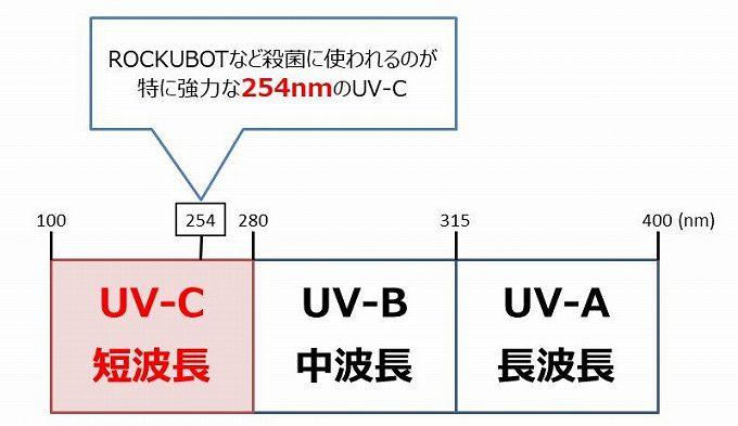 UVの種類